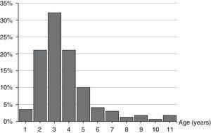 Age distribution (percentages) of the 171 scarlet fever episodes.