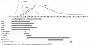 Presencia de virus ebola en distintos fluidos a lo largo del tiempo y respuesta serológica.