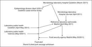 Outbreak monophasic/biphasic S.Typhimurium and S.Derby: Participating centers and chronology.
