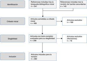 Estrategia de selección de artículos.