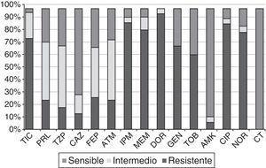 Porcentajes de resistencia de las 61cepas PARC del HSP frente a los 15antibióticos testados. AMK: amikacina; ATM: aztreonam; CAZ: ceftazidima; CIP: ciprofloxacino; CT: colistina; DOR: doripenem; FEP: cefepime; GEN: gentamicina; HSP: Hospital San Pedro; IPM: imipenem; MEM: meropenem; NOR: norfloxacino; PRL: piperacilina; TIC: ticarcilina; TZP: piperacilina-tazobactam; TOB: tobramicina.