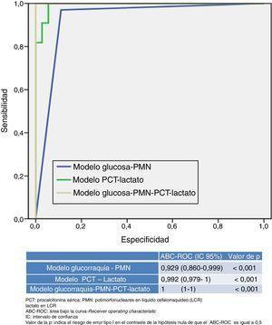 Capacidad predictiva de meningitis bacteriana de los modelos propuestos.