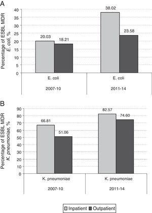 ESBL contribution to the MDR profile in E. coli (A) and K. pneumoniae (B) from both, community and hospitalized patients.