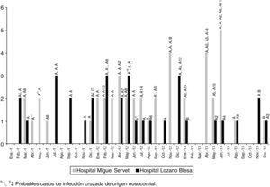 Evolución temporal (2011-2013) de los aislamientos de E.faecalis vanB2 y patrones de ECP detectados (A, A1-A14, B, y C).
