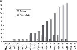 Brote comunitario de leishmaniasis en la localidad de Tous: número de casos por mes y número de casos acumulados en el tiempo.