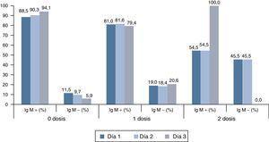 Resultado IgM (%) en muestras precoces, en casos confirmados por laboratorio, según número de días tras exantema y estado de vacunación.