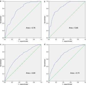 Curvas ROC de los índices calculados para muerte e ingreso hospitalario. a) Índice para mortalidad para pacientes con y sin TARV; b) índice para mortalidad para pacientes en los que aplican los indicadores relacionados con TARV; c) índice para ingreso hospitalario para pacientes con y sin TARV; d) índice para ingreso hospitalario para pacientes en los que aplican los indicadores relacionados con TARV.