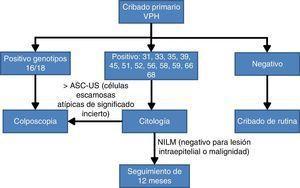 Algoritmo de cribado poblacional basado en el genotipado parcial30.