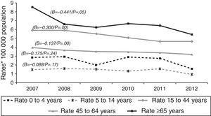 Extrapulmonary tuberculosis rates by age group: Spain, 2007–2012.