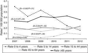 Tuberculosis meningitis rates by age group: Spain, 2007–2012.