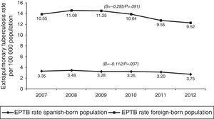 Extrapulmonary tuberculosis rates among Spanish and foreign nationals: Spain, 2007–2012.