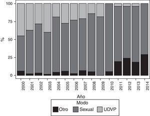 Vía de adquisición materna del VIH a lo largo de los años de la cohorte.