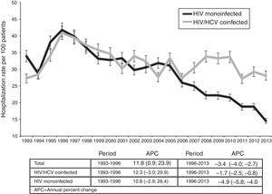 Hospitalization rate in HIV/HCV coinfected and HIV monoinfected patients. Joinpoint regression analysis: trends in hospitalizations in HIV/HCV coinfected and HIV monoinfected patients. Estimated Annual percent change (bold if statistically significant, P<.001 in all cases). In comparison between HIV/HCV coinfected and HIV monoinfected patients, P=.65 in the first period (1993–1996) and P<.001 in the second (1996–2013).