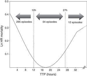 Adjusted hazard ratio (HR) (Ln) for mortality according to time to positivity (TTP) values of blood cultures on the 361 episodes of BSI recorded in this study.