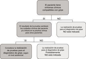 Guía para la utilización de pruebas de detección del virus de la gripe durante periodos epidémicos.
