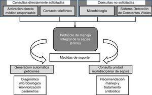 Mecanismos de inclusión de un paciente en el Protocolo Informático de Manejo Integral de la Sepsis (PIMIS).