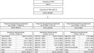 Estimación de la distribución del uso de las diferentes pautas de TAR en España. ABC: abacavir; ATV: atazanavir; COBI: cobicistat; DTG: dolutegravir; DRV: darunavir; EFV: efavirenz; EVG: elvitegravir; FTC: emtricitabina; INI: inhibidor de la integrasa; IP/r: inhibidor de la proteasa potenciado con ritonavir; ITIAN: inhibidor transcriptasa inversa análogo de nucleósido o nucleótido; ITINN: inhibidor transcriptasa inversa no nucleósido; LPV: lopinavir; NVP: nevirapina; r: ritonavir; RAL: raltegravir; RPV: rilpivirina; TAR: tratamiento antirretroviral; TDF: tenofovir; 3TC: lamivudina. a Informe de evaluación del plan multisectorial de VIH/sida (2012). b Encuesta hospitalaria de pacientes con VIH/sida (2014). La existencia de TAR triples basados en inhibidores de la entrada, inhibidores de la fusión o sin especificar representan el restante 6% de las distintas pautas de TAR triple consideradas. c Mediana panel de expertos.