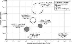 Impacto económico agrupado por recomendación de optimización. ABC: abacavir; ATV: atazanavir; COBI: cobicistat; EFV: efavirenz; EVG: elvitegravir; FTC: emtricitabina; IP/r: inhibidor de la proteasa potenciado con ritonavir; ITIAN: inhibidor transcriptasa inversa análogo de nucleósido o nucleótido; ITINN: inhibidor transcriptasa inversa no nucleósido; LPV: lopinavir; NVP: nevirapina; r: ritonavir; RPV: rilpivirina; TAR: tratamiento antirretroviral; TDF: tenofovir; 3TC: lamivudina.