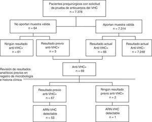 Esquema del estudio. Anti-VHC: anticuerpos frente al virus de la hepatitis C; VHC: virus de la hepatitis C.