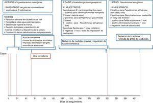 Cronología y relación de resultados de muestras ambientales por ubicaciones y actuaciones de control.