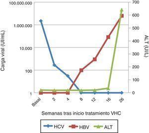 Carga viral de VHC y VHB tras el inicio del tratamiento y niveles de transaminasas (AST).