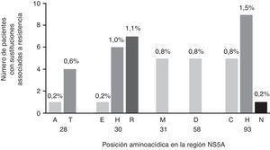 Tipos y prevalencia de RAS en NS5A a elbasvir detectadas en pacientes infectados con VHC-GT1a nunca tratados con inhibidores NS5A en España. NS5A: proteína no estructural 5A.