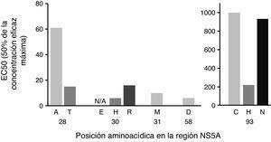 Impacto de las variantes de sustitución de NS5A según el cambio en el número de veces. El gen completo de NS5A se secuenció mediante secuenciación de Sanger. La sensibilidad farmacológica se confirmó mediante geno2pheno[HCV]. En 6 individuos se encontraron las mutaciones dobles Q30H+Y93H y Q30R+Y93H. El análisis del cambio en el número de veces se basó en Black et al. 20158 y Cento et al. 201614. EC50: concentración necesaria para alcanzar el 50% de la replicación viral; NS5A: proteína no estructural 5A.