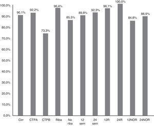Eficacia (RVS12) en pacientes con cirrosis, global, en función de la duración del tratamiento (p: 0,777), asociación a ribavirina (p: 0,038), y severidad de la hepatopatía (CTP-A, CTP-B) (p: 0,068).