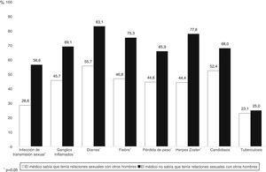 Porcentaje de oportunidades perdidas para la realización de la prueba de VIH en función de si revelaron al médico que tenían relaciones sexuales con otros hombres.