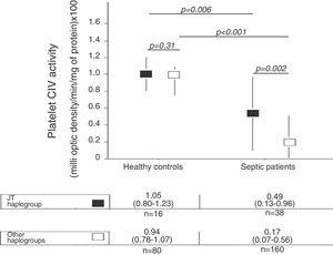 Platelet respiratory complex IV (CIV) specific activity in healthy controls and severe septic patients according to mtDNA haplogroup. All p-values lower than 0.012 were statistically significant after Bonferroni correction.
