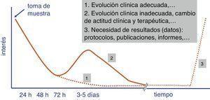 Evolución del interés por los resultados de los estudios microbiológicos por parte del facultativo peticionario.