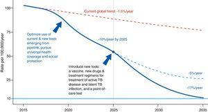 Evolución de la incidencia de tuberculosis bajo diferentes escenarios4.Fuente: OMS Estrategia fin a la TB: objetivos e indicadores.