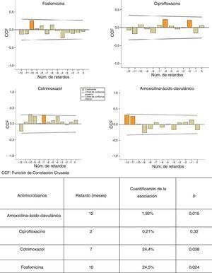 Modelos ARIMA y funciones de correlación cruzada. Relación entre el consumo de amoxicilina-ácido clavulánico, ciprofloxacino, cotrimoxazol y fosfomicina y la aparición de resistencias en E. coli a estos antibióticos.