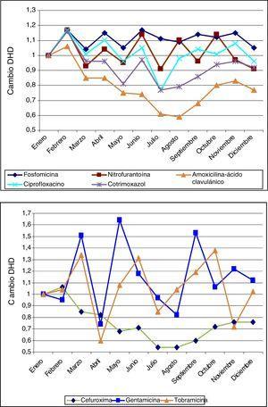 Estacionalidad del consumo promedio mensual de los antibióticos estudiados (2008-2012). Los antibióticos de la gráfica de arriba son los más utilizados en primaria: fosfomicina, nitrofurantoína, amoxicilina-ácido clavulánico, ciprofloxacino y cotrimoxazol, y muestran una estacionalidad más homogénea que los de la gráfica de abajo: cefuroxima, gentamicina y tobramicina.