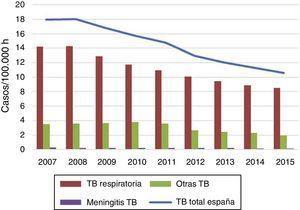 Evolución de las tasas de incidencia notificada de tuberculosis, total y por categorías de localización. España, 2007-2015. Fuente: Red Nacional de Vigilancia Epidemiológica.