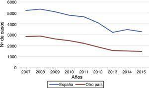 Casos de tuberculosis por país de nacimiento. España, 2007-2015. Fuente: Red Nacional de Vigilancia Epidemiológica.