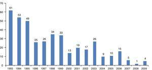 Number of onchocerciasis cases observed during 1993–2009.