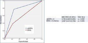 Capacidad predictiva de mortalidad a los 30 días de los criterios de definición de sepsis clásicos (SRIS≥2) y del tercer consenso (qSOFA≥2) en pacientes≥75 años atendidos en el servicio de urgencias por infección. El valor de p indica el riesgo de error tipo i en el contraste de la hipótesis nula de que el ABC-ROC es igual a 0,5. ABC-ROC: área bajo la curva receiver operating characteristic; IC 95%: intervalo de confianza del 95%; qSOFA: quick Sepsis-related Organ Failure Assessment (qSOFA≥2 criterios de sepsis según la tercera conferencia de consenso de sepsis; Singer et al.18); SRIS: síndrome de respuesta inflamatoria sistémica (≥2 criterios de sepsis según la conferencia de consenso de 2001; Levy et al.17).