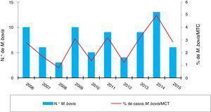 Número de casos de tuberculosis por Mycobacterium bovis y porcentaje con respecto a Mycobacterium tuberculosis complex (MTC).
