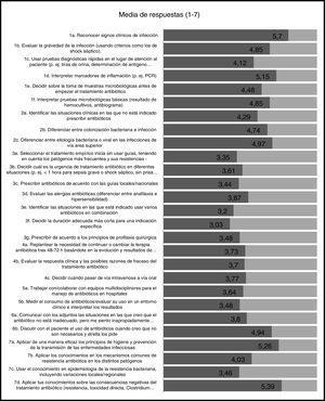 Percepción de los estudiantes de último año sobre su preparación para las habilidades necesarias para el adecuado diagnóstico y tratamiento de enfermedades infecciosas. El valor representado es la media de las respuestas recibidas para cada pregunta en una escala del 1 («No me siento preparado en absoluto») al 7 («Me siento muy bien preparado»).