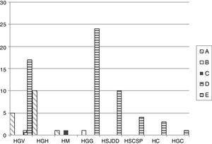 Distribution of the different PFGE clusters by hospital. HC (Consorci de Salut del Maresme), HGC (Hospital General Universitari de Catalunya), HGG (Hospital General de Granollers), HGH (Hospital General de l'Hospitalet), HGV (Consorci hospitalari de Vic), HM (Hospital de Mataró), HSCSP (Hospital de la Santa Creu i Sant Pau) and HSJDD (Hospital Sant Joan de Déu de Manresa).