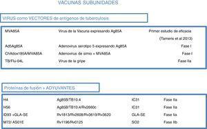 Vacunas subunidades en ensayos clínicos. Las vacunas subunidades buscan en individuos previamente vacunados con BCG reforzar con antígenos de M. tuberculosis aumentar su protección. Pueden utilizar diferentes virus como vectores, como Poxvirus (MVA) o adenovirus de distintos orígenes (Ad o ChA) o el virus de la gripe. Otras vacunas subunidades utilizan distintos adyuvantes (IC31, GLA-SE o SO2) para potenciar el efecto inmunogeno de las proteínas de M. tuberculosis. Para cada candidato subunidad se indica la fase de desarrollo clínico en que se encuentra.