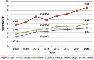 Trends in carbapenem consumption, from 2008 to 2015, stratified by hospital groups. Filled squares: Group I, large university hospitals. Filled triangles: Group II, medium-sized teaching hospitals. Crosses: Group III, small hospitals.