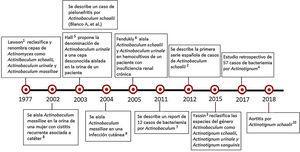 Historia cronológica de Actinotignum2-6.