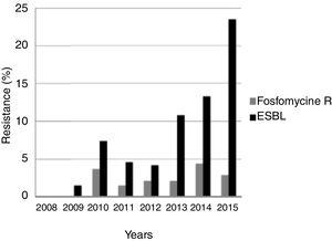 Trends in fosfomycin resistance and ESBL production in E. coli isolated from males with febrile urinary tract infection over the study period. Abbreviations: R: resistant; ESBL: extended-spectrum beta-lactamase.