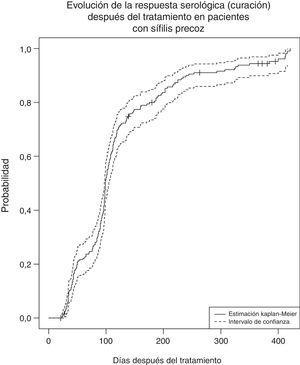 Evolución de la respuesta serológica (curación) después del tratamiento en pacientes con sífilis precoz.