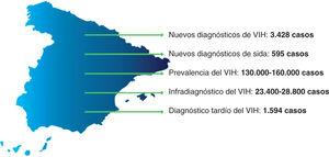 Situación del VIH en España. Reproducida con permiso de SiHealth. Tomada de Rojo A, Arratibel P, Bengoa R; Grupo Multidisciplinar de Expertos en VIH. El VIH en España, una asignatura pendiente. 1.a ed. España: The Institute for Health and Strategy (SiHealth); 2018 y esta adaptada de SINIVIH, 20161 y Núñez et al, 20132.