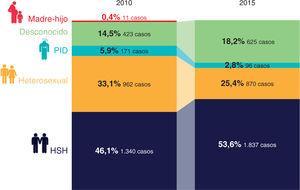 Evolución de nuevos diagnósticos según vías de transmisión (2010-2015). HSH, hombres que tienen sexo con hombres; PID, personas que se inyectan drogas. Reproducida con permiso de SiHealth. Tomada de Rojo A, Arratibel P, Bengoa R; Grupo Multidisciplinar de Expertos en VIH. El VIH en España, una asignatura pendiente. 1.a ed. España: The Institute for Health and Strategy (SiHealth); 2018. Fuente: SINIVIH, 20161.