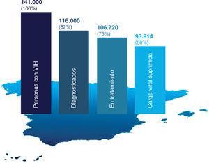 Cascada del tratamiento del VIH en España (2016). Reproducida con permiso de SiHealth. Tomada de Rojo A, Arratibel P, Bengoa R; Grupo Multidisciplinar de Expertos en VIH. El VIH en España, una asignatura pendiente. 1.a ed. España: The Institute for Health and Strategy (SiHealth); 2018. Fuente: ECDC, 201732.