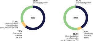 Diagnóstico principal de altas por fallecimiento de pacientes con infección por VIH (2000-2009). Reproducida con permiso de SiHealth. Tomada de Rojo A, Arratibel P, Bengoa R; Grupo Multidisciplinar de Expertos en VIH. El VIH en España, una asignatura pendiente. 1.a ed. España: The Institute for Health and Strategy (SiHealth); 2018. Fuente: Área de vigilancia del VIH y conductas de riesgo, 201315.